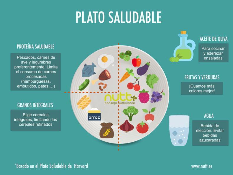 plato-saludable-nutricionista-valencia-elisa-escorihuela-nutt-imagen.001