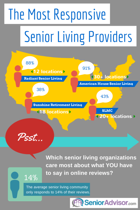 Most-Responsive-Senior-Living-Providers-on-SeniorAdvisor.com-Infographic