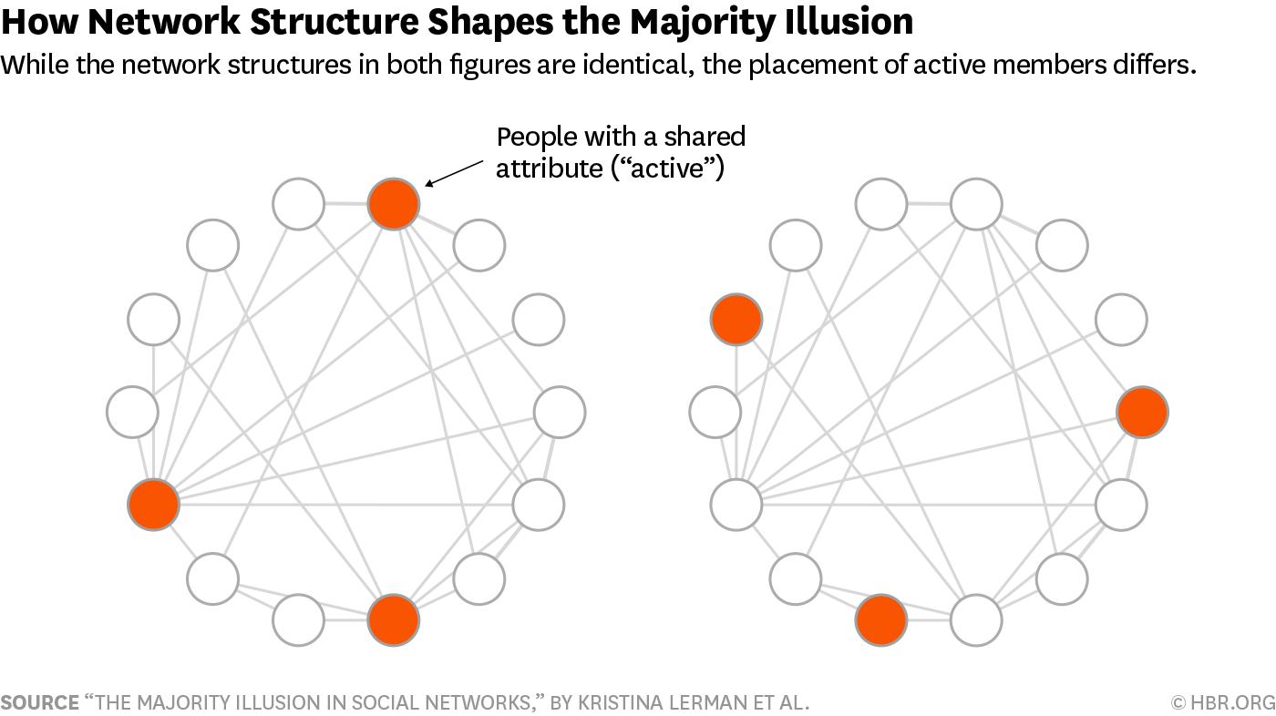 Your Network S Structure Matters More Than Its Size