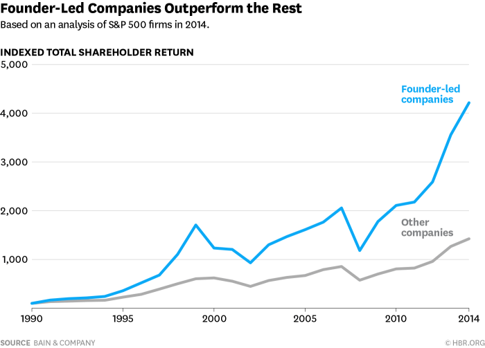 Founder-Led Companies: This Will Surprise You!