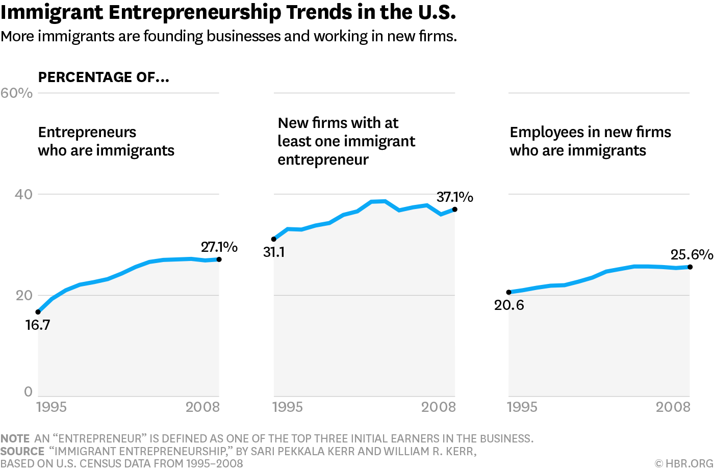 W160926__KERR_IMMIGRANTENTREPRENEURSHIP