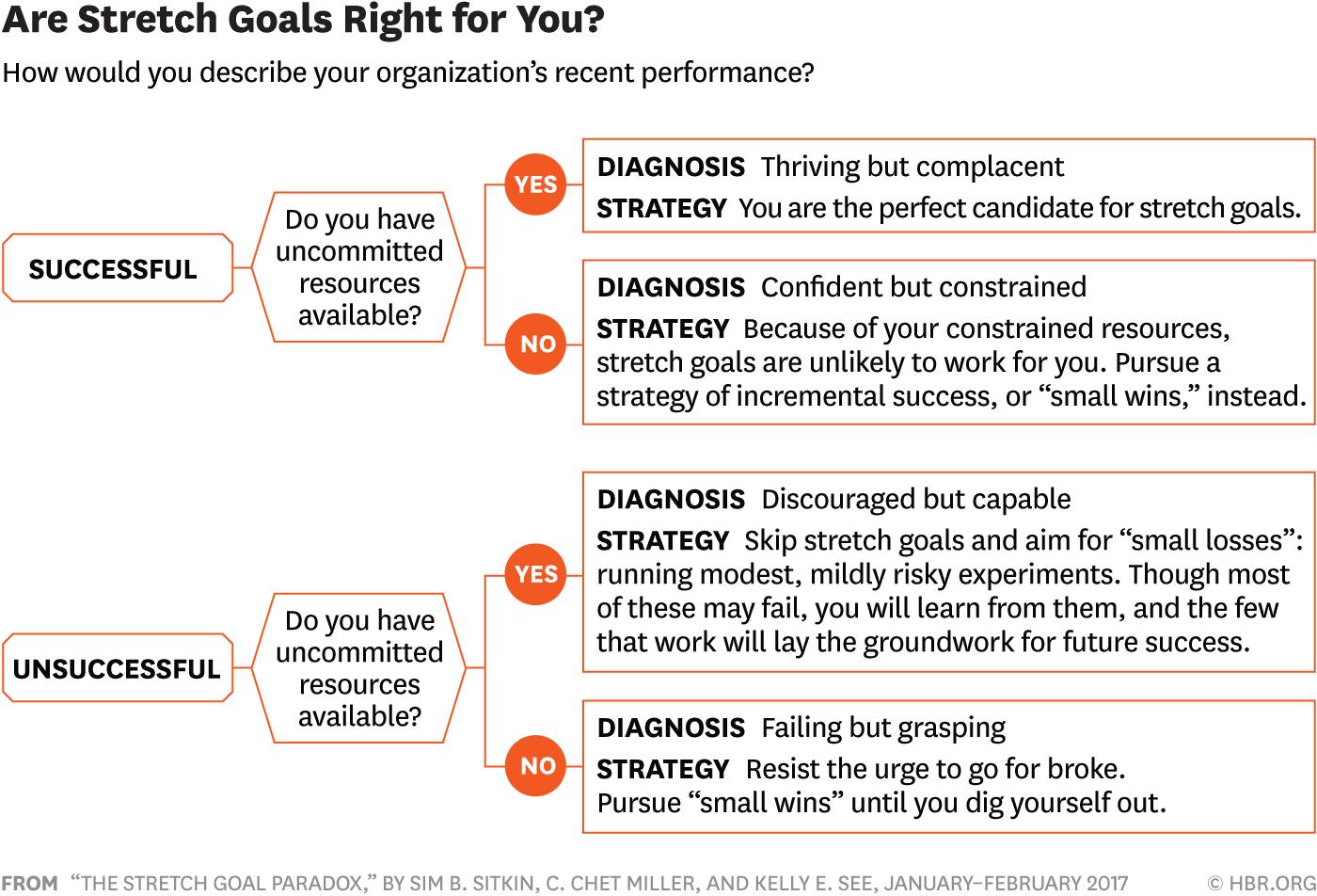 The Stretch Goal Paradox