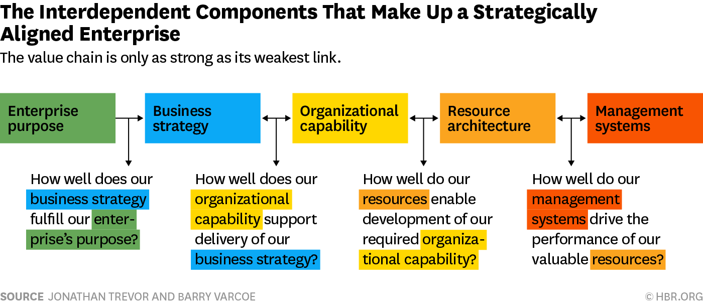 How Aligned Is Your Organization?