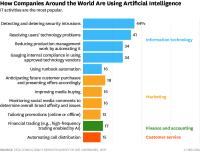 How Companies Are Already Using AI