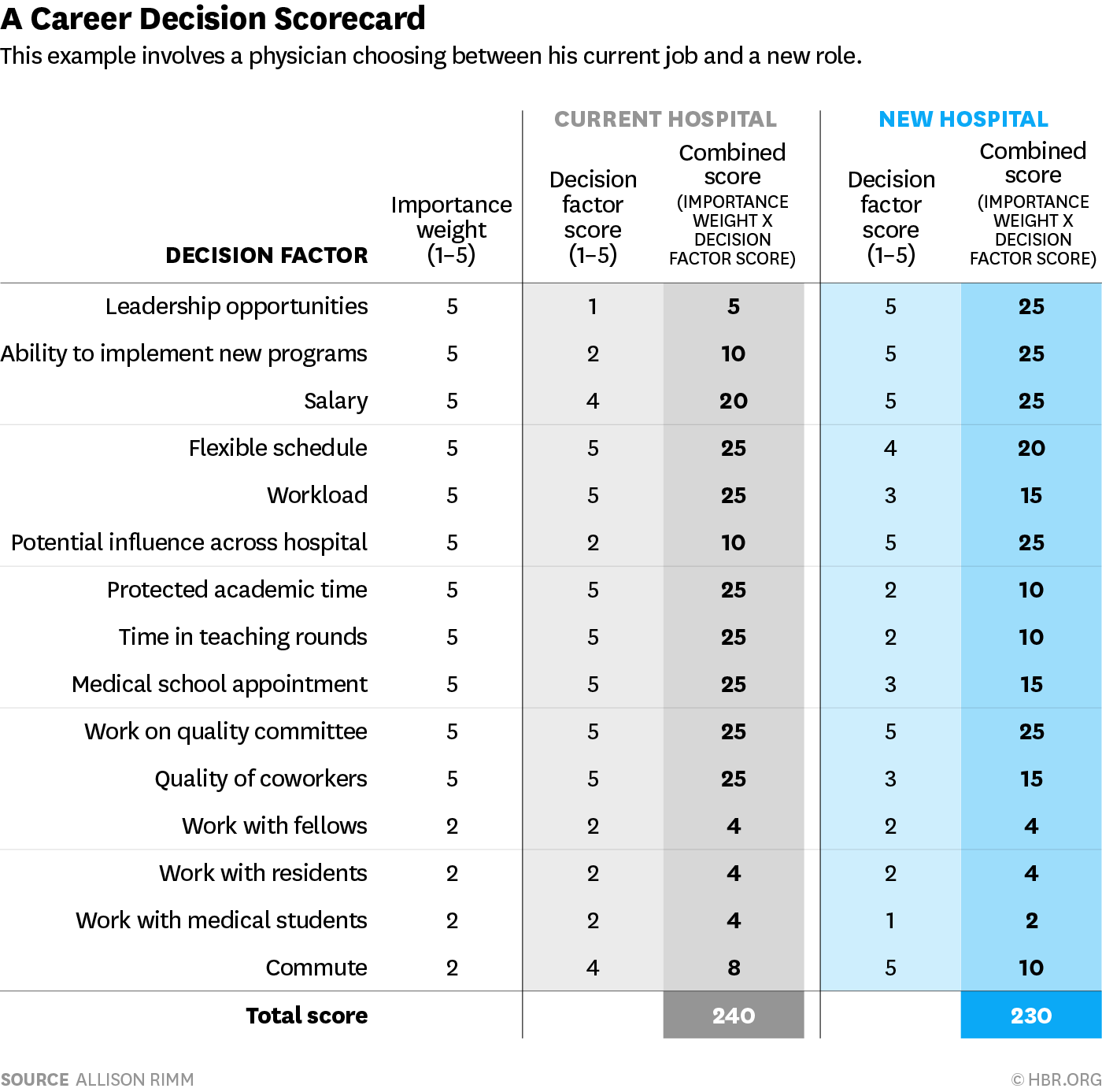 A Scorecard To Help You Compare Two Jobs