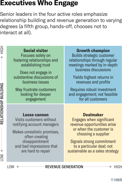 Executives Who Engage. Senior leaders in the four active roles emphasize relationship building and revenue generation to varying degrees (a fifth group, hands-off, chooses not to interact at all). This graphic presents a 2 by 2 matrix that describes the characteristics of four leadership types: loose cannon, social visitor, deal maker, and growth champion. The vertical axis of the 2 by 2 depicts levels of relationship building from low to high, and the horizontal axis depicts revenue generation from low to high. The loose cannon type is located in the lower left quadrant, which represents low relationship building and low revenue generation. Leaders of this type visit customers without notifying account managers and make unrealistic promises, often creating disappointment and bad impressions that are hard to repair. The social visitor is located in the upper left quadrant, which represents high relationship building and low revenue generation. Leaders of this type focus solely on fostering relationships and establishing trust. They do not engage in substantive discussions of business issues and may frustrate customers looking for deeper engagement. The deal maker is located in the lower right quadrant, which represents low relationship building and high revenue generation. Leaders of this type engage when significant revenue opportunities arise or when the customer is choosing a supplier. They signal strong commitment to a particular deal; the approach is not sustainable as a sales strategy. The growth champion is located in the upper right quadrant, which represents high relationship building and high revenue generation. Leaders of this type build strategic customer relationships through regular meetings marked by in-depth business discussions. The approach yields the highest returns in revenues and profits and requires robust investment and engagement. It is not feasible for all customers.