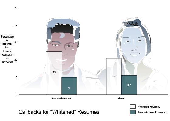 black name resume study