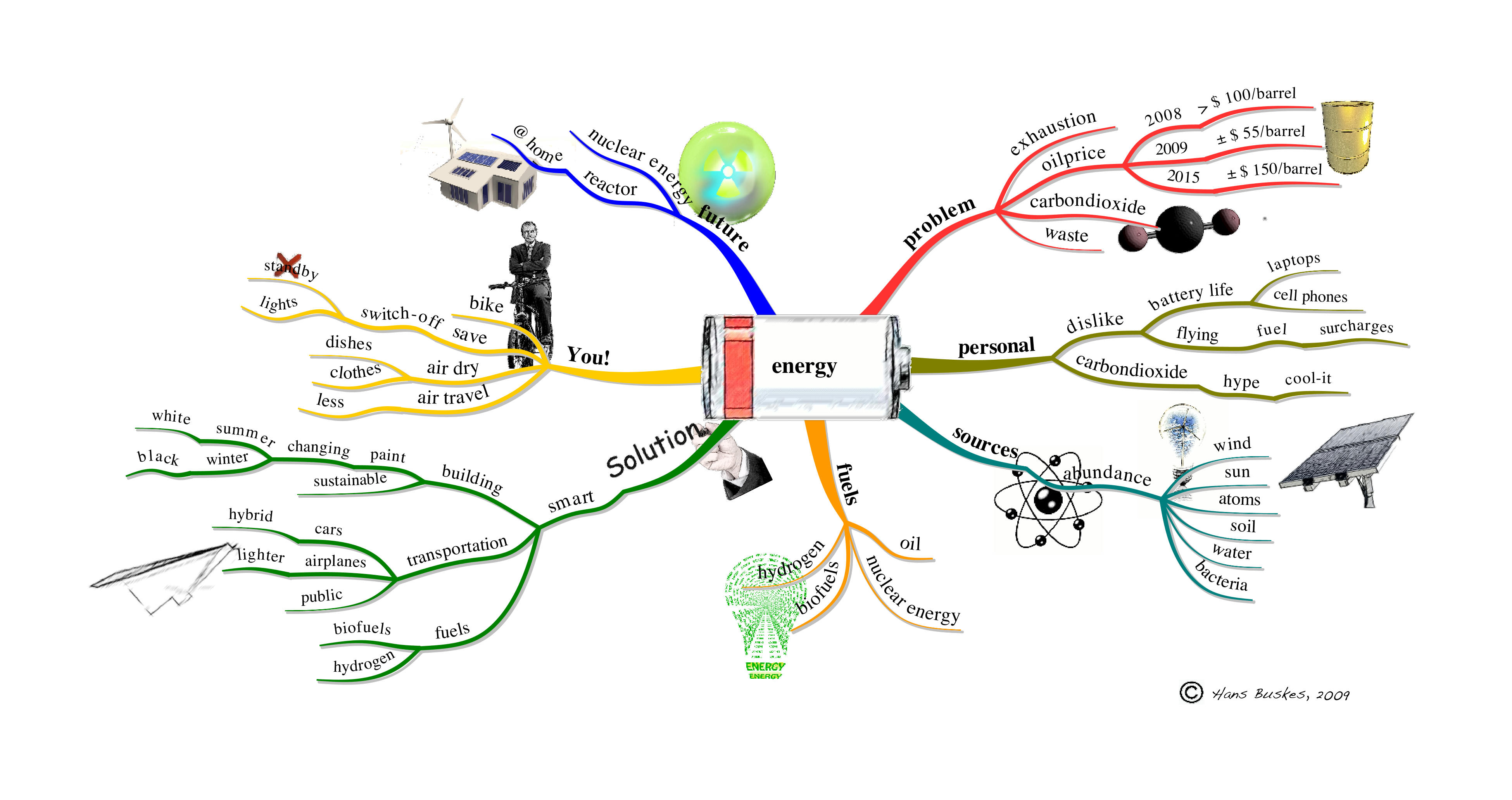 A Computer Mindmap Drawing On Energy