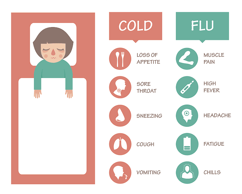 Flu | Is it a cold or the flu? | Tulane Health System