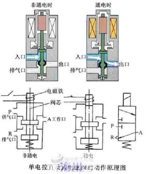 請問什么叫兩位三通電磁閥現在儀表控制上用的電磁閥種類特別多,什么兩位三通,兩位五通等等,具體是 ...