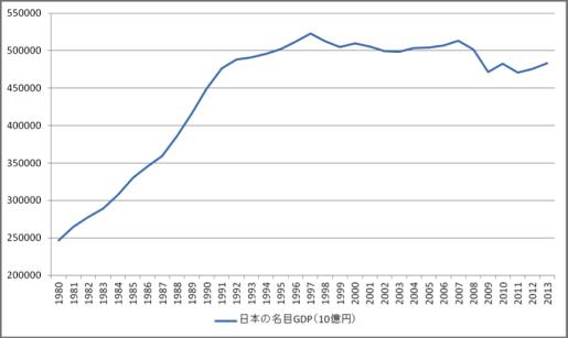 %e5%9b%b31%ef%bc%9a%e6%97%a5%e6%9c%ac%e3%81%ae%e5%90%8d%e7%9b%aegdp%e3%81%ae%e6%8e%a8%e7%a7%bb