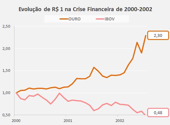 Ouro Crise Financeira 2000 2002 Como Investir em Ouro: O Guia Completo