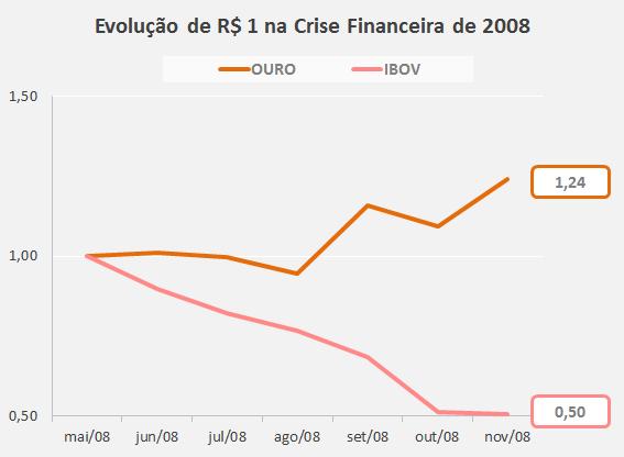 Ouro Crise Financeira 2008 Como Investir em Ouro: O Guia Completo