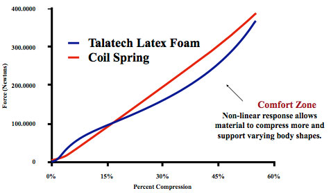 Talalay Latex Vs Coil Spring Mattress