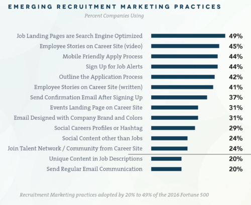 SmashFly Emerging Recruitment Marketing Practices