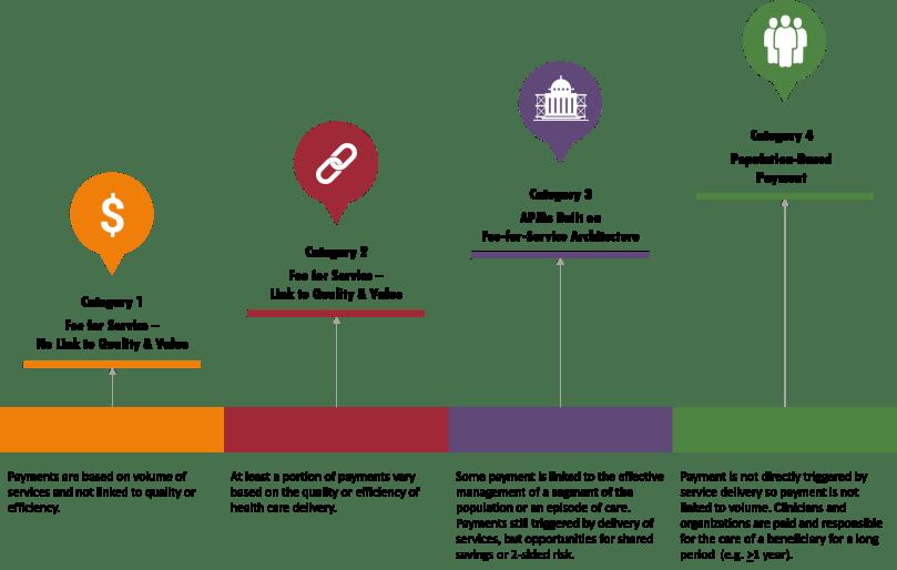 CMS Payment Framework