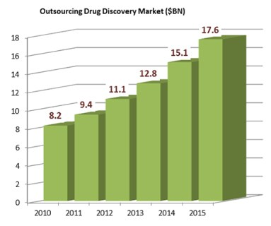 OutsourcingDrugDiscovery Market June13_2016