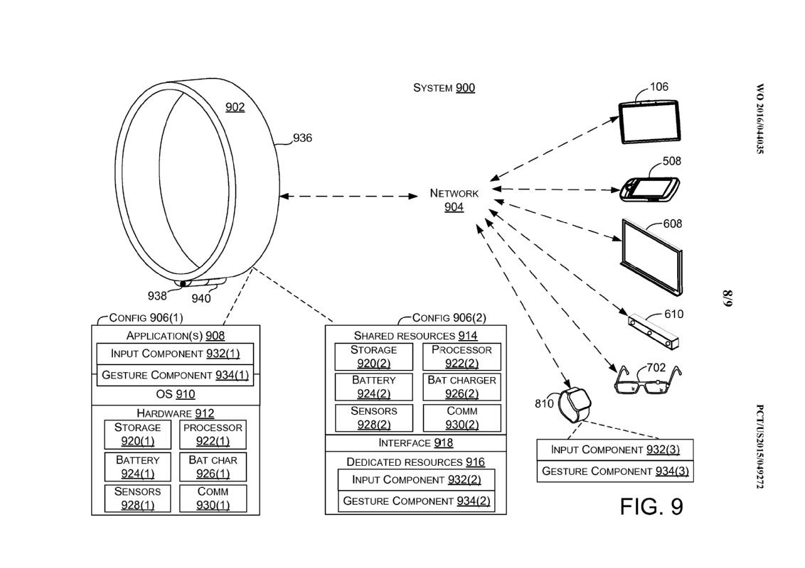Anillo Inteligente Patentado Por Microsoft Para Sus