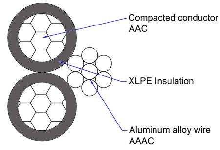 Cable Triplex Aluminio and Triplex Wire for Sale-Huadong