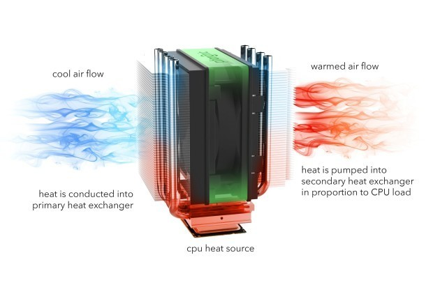 how air cpu cooler work