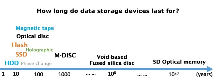 how long data storage lasts