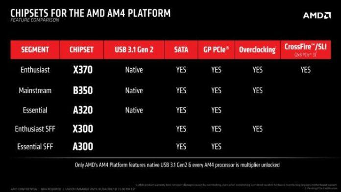 AMD Ryzen motherboards