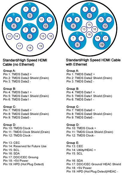 Wiring Ethernet Socket Diagram Repairing A Damaged Hdmi Cable 187 Hdmi Cable Lock By Hdezlock