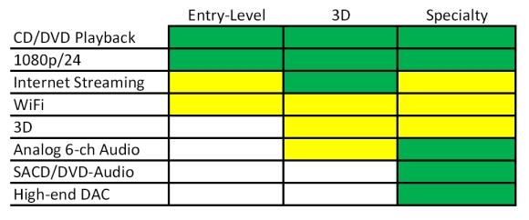 Blu-ray Buyers Guide Chart