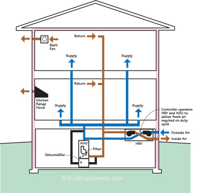 What is HVAC  Smart Home Automation and Commercial Automation Company  HDH TECH