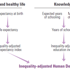 Ano Ang Venn Diagram Tagalog Kia Sportage Wiring Inequality Adjusted Human Development Index Ihdi The Is Calculated For 151 Countries