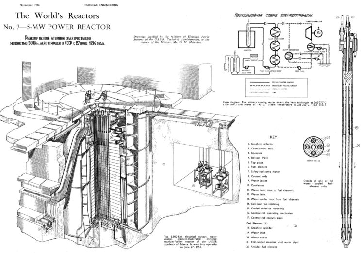 technology, Russian, Electricity, Nuclear, Diagrams HD