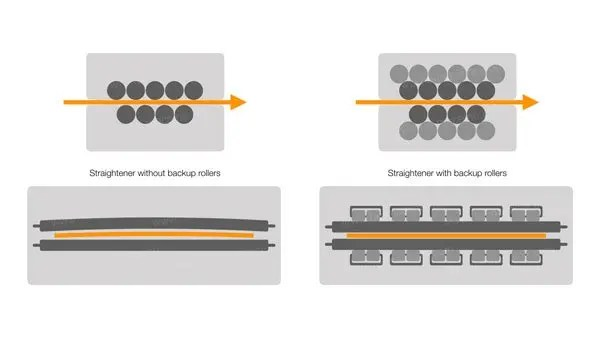 About-HE-coil-line-technology