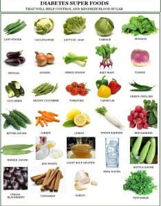 Food also diet plan for diabetic patients in urdu chart rh he