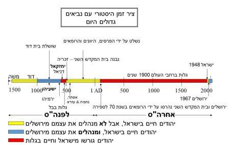 ציר הזמן של יהודים\בני ישראל- מציג את שתי תקופות הגלות