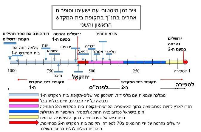 יחזקאל בציר הזמן ההיסטורי של תקופת בית המקדש