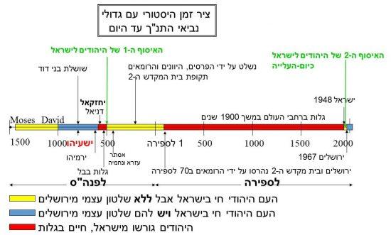 ציר הזמן ההיסטורי של היהודים-כולל את שתי תקופות הגלות שלהם
