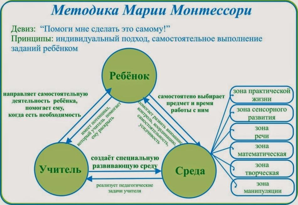 anyagok a látás fejlesztésére montessori szerint)