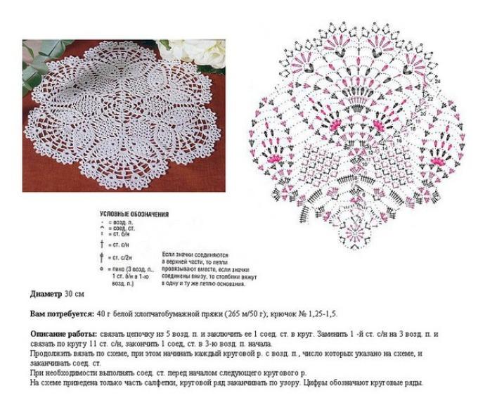 Hur man virkar en vacker vit genombruten rund servett: ett diagram med en beskrivning