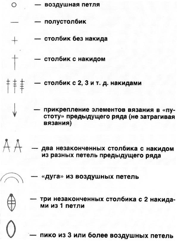 Virkade servetter, beteckningar på diagrammen