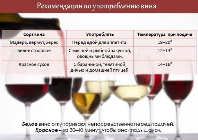 คำแนะนำไวน์