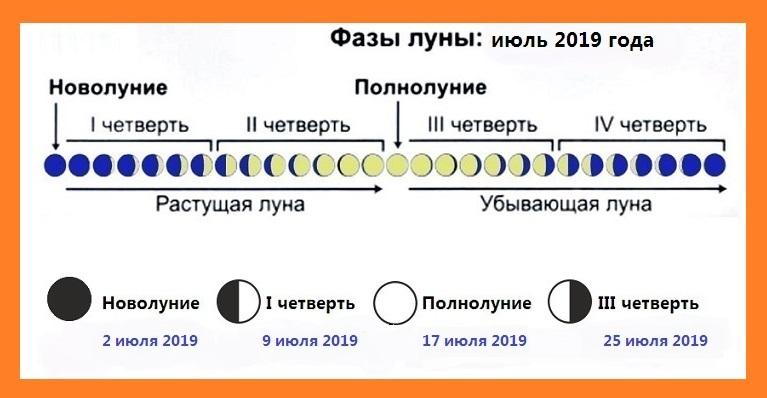 calendarul lunar de pierdere în greutate)