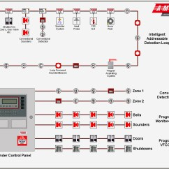 Addressable Fire Alarm Wiring Diagram Fitfathers Citroen C5 System Sample