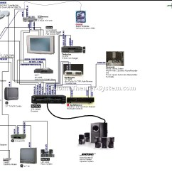Diagram Subwoofer Wiring How To Wire Electric Fence An Beautiful Plete Home Theater Gallery