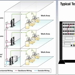 Wiring Diagram For Cat5 Patch Panel House Lighting Circuit T568b Collection