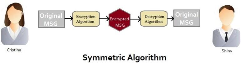 Symmetric Algorithm Encryption