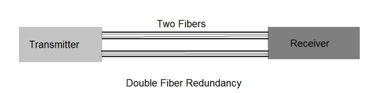 double fiber redundacncy