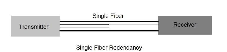 single fiber redundacncy