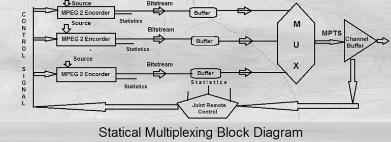 statical multiplexing block diagram