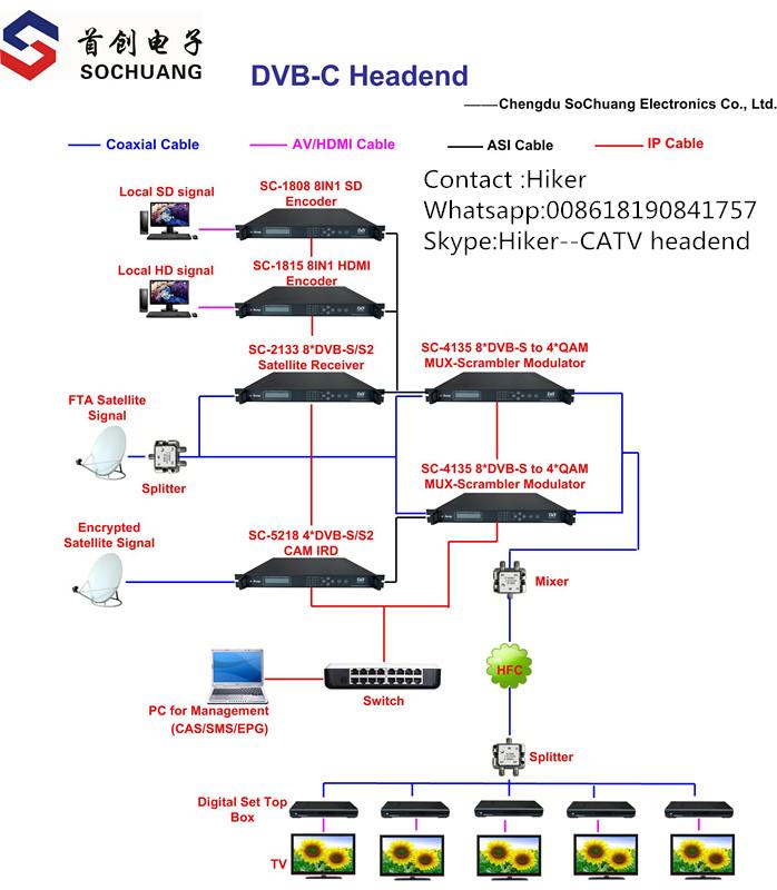 diagram of dvb-c system or iptv headend equipment