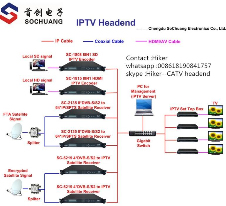 diagram of IPTV system or iptv headend equipment